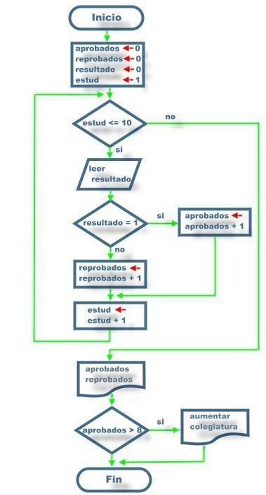funcion concatenar cadena lenguaje c: